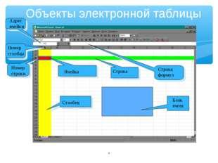 Объекты электронной таблицы * Ячейка Строка Столбец Номер строки Номер столбц