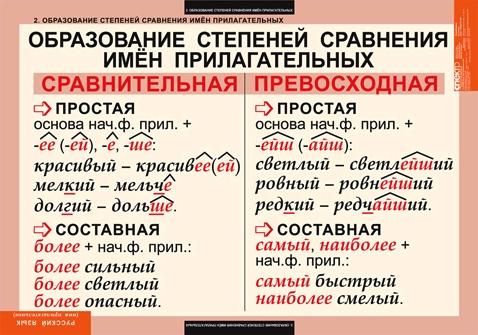 современный урок русского языка степени сравнения прилагател…