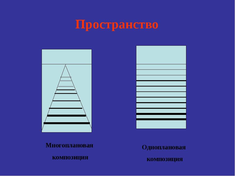 Пространство Многоплановая композиция Одноплановая композиция