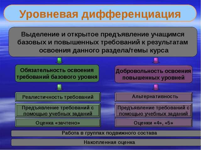 Уровневая дифференциация Обязательность освоения требований базового уровня Д...