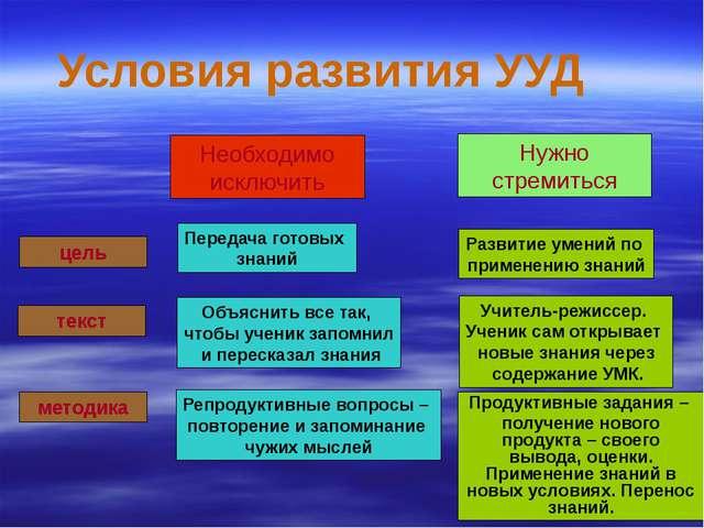 Условия развития УУД цель методика текст Передача готовых знаний Объяснить в...