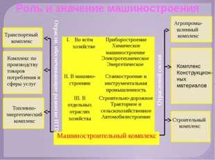 Транспортный комплекс Агропромы- шленный комплекс Комплекс по производству т