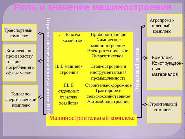 Транспортный комплекс Агропромы- шленный комплекс Комплекс по производству т...
