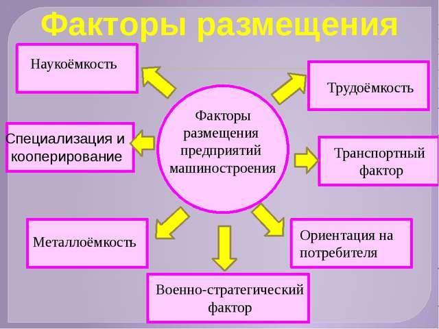 Факторы размещения предприятий машиностроения Наукоёмкость Трудоёмкость Спец...