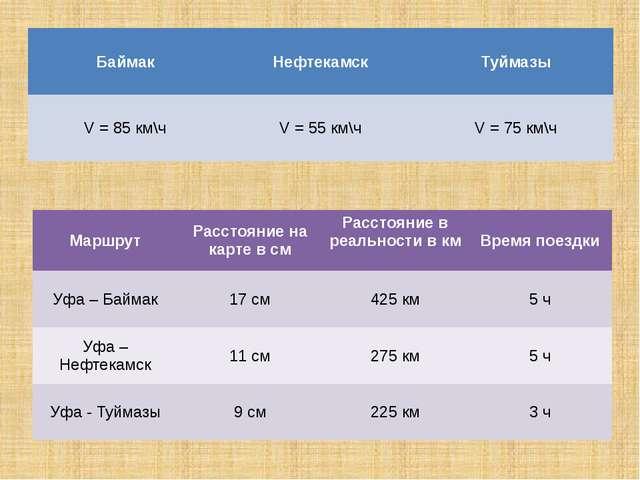 Баймак Нефтекамск Туймазы V =85км\ч V = 55км\ч V= 75км\ч Маршрут Расстояние н...