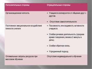 Положительные стороны Отрицательные стороны Организационная четкость Учащиес