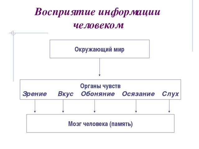 При работе компьютера с информацией происходят те же информационные процессы,...