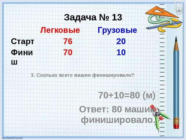 Задача № 13 3. Сколько всего машин финишировало? 70+10=80 (м) Ответ: 80 машин...