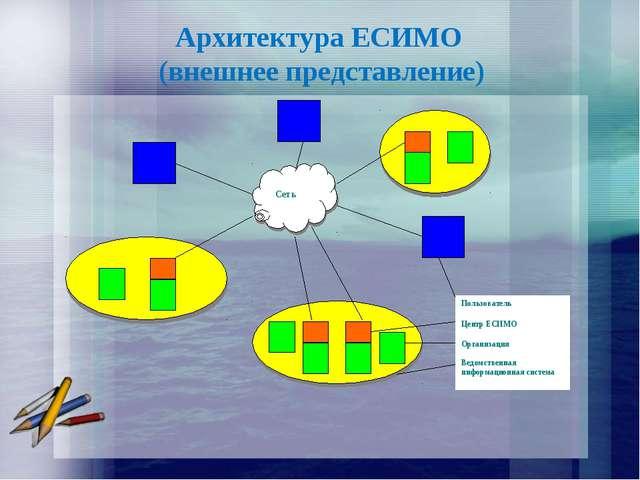 Архитектура ЕСИМО (внешнее представление) Пользователь Центр ЕСИМО Организаци...