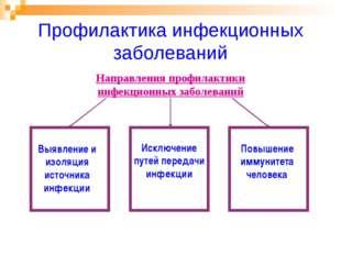 Профилактика инфекционных заболеваний Выявление и изоляция источника инфекции