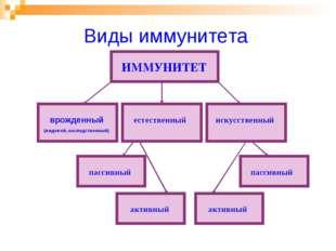 Виды иммунитета ИММУНИТЕТ врожденный (видовой, наследственный) искусственный