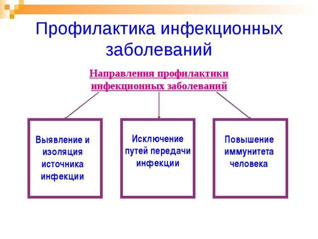 Профилактика инфекционных заболеваний Выявление и изоляция источника инфекции...