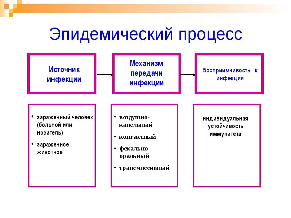 Эпидемический процесс Источник инфекции Восприимчивость к инфекции Механизм п...