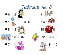 Таблица на 8 8 * 2 = 16 8 : 8 = 1 5 * 8 = 40 24 : 3 = 8 8 * 8 = 64 48 : 6= 8