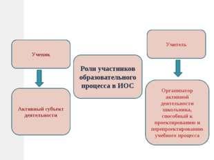 Активный субъект деятельности Ученик Организатор активной деятельности школьн