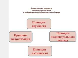 Дидактические принципы проектирования урока в информационной образовательной