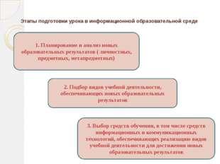 Этапы подготовки урока в информационной образовательной среде 1. Планирование