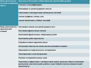 Виды деятельности на основе восприятия образа Просмотр и обсуждение учебных