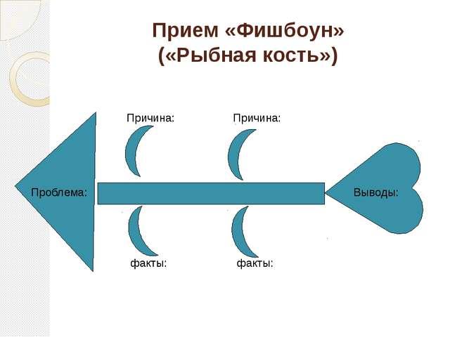Прием «Фишбоун» («Рыбная кость») Проблема: Выводы: Причина: Причина: факты: ф...