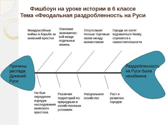 Фишбоун на уроке истории в 6 классе Тема «Феодальная раздробленность на Руси...
