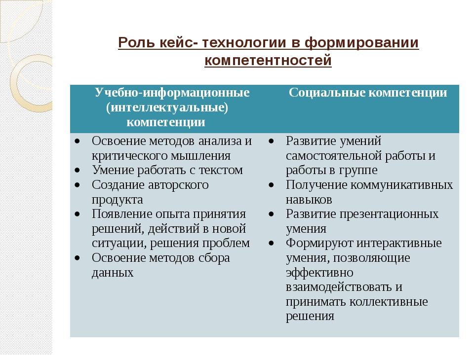 Роль кейс- технологии в формировании компетентностей Учебно-информационные (и...