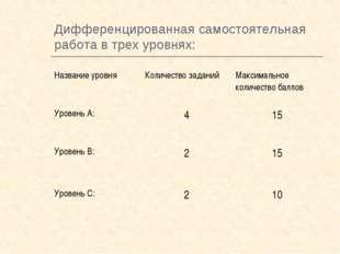 Дифференцированная самостоятельная работа в трех уровнях: Название уровняКол