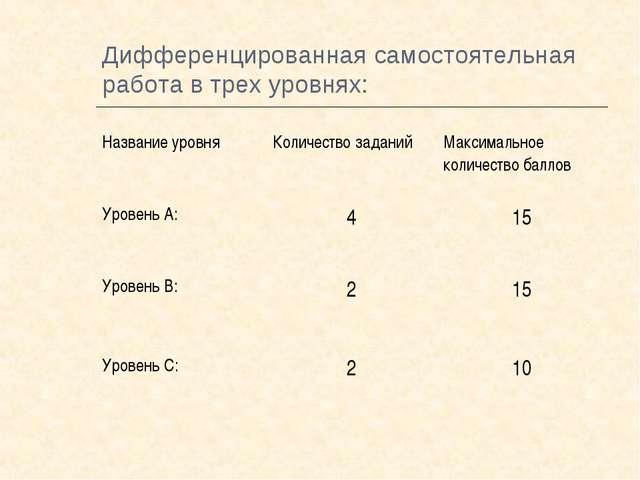 Дифференцированная самостоятельная работа в трех уровнях: Название уровняКол...