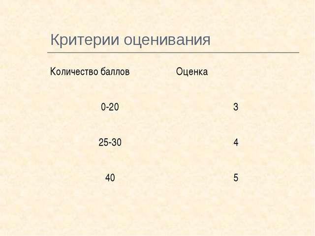 Критерии оценивания Количество балловОценка 0-203 25-304 405