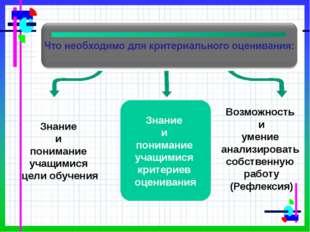 Знание и понимание учащимися критериев оценивания Знание и понимание учащими