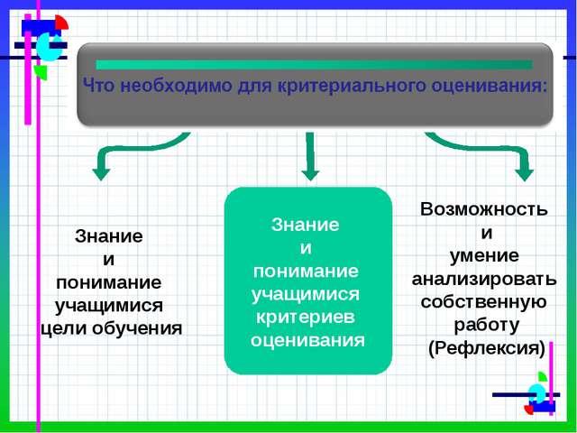 Знание и понимание учащимися критериев оценивания Знание и понимание учащими...