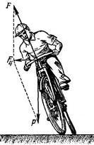 C:\Users\физика\AppData\Local\Temp\HZ$D.152.2010\HZ$D.152.2012\Новая папка (4)\Возникновение центростемительной силы при движении велосипедиста по дуге.jpg