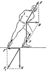 C:\Users\физика\AppData\Local\Temp\HZ$D.152.2010\HZ$D.152.2012\Новая папка (4)\Движение конькобежца.jpg