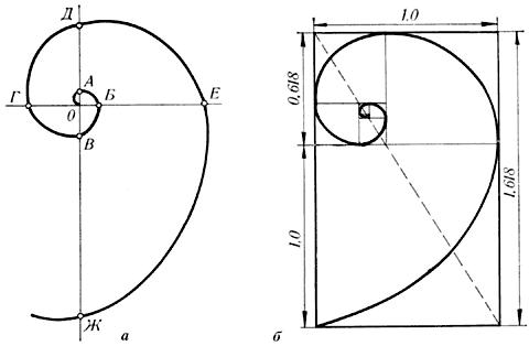 Золотое сечение. Спираль Архимеда