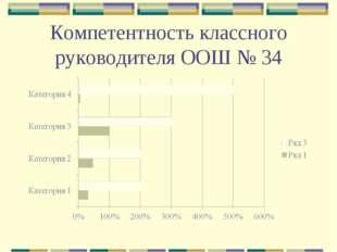 Компетентность классного руководителя ООШ № 34