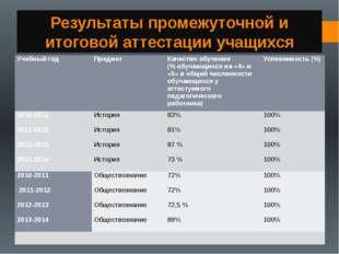 Результаты промежуточной и итоговой аттестации учащихся Учебный год Предмет К
