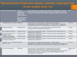 Проведенные открытые уроки, занятия, мероприятия за последние пять лет № Тем