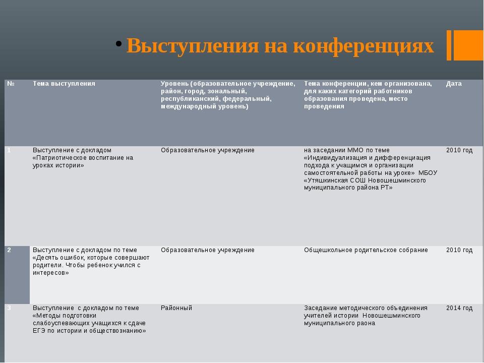 Выступления на конференциях № Тема выступления Уровень (образовательное учреж...