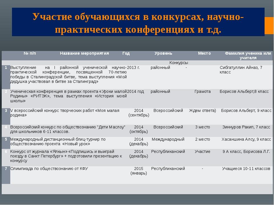 Участие обучающихся в конкурсах, научно-практических конференциях и т.д. № п/...