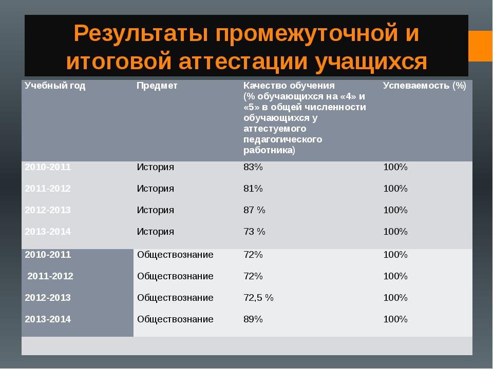 Результаты промежуточной и итоговой аттестации учащихся Учебный год Предмет К...