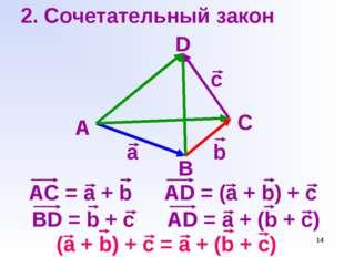 * 2. Сочетательный закон A B a b c D AC = a + b C AD = (a + b) + c BD = b + c