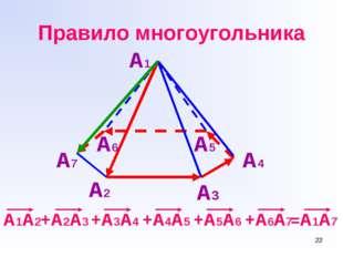 * Правило многоугольника А2 А3 А4 А5 А6 А7 А1 А1А2+А2А3 +А3А4 +А4А5 +А5А6 +А6