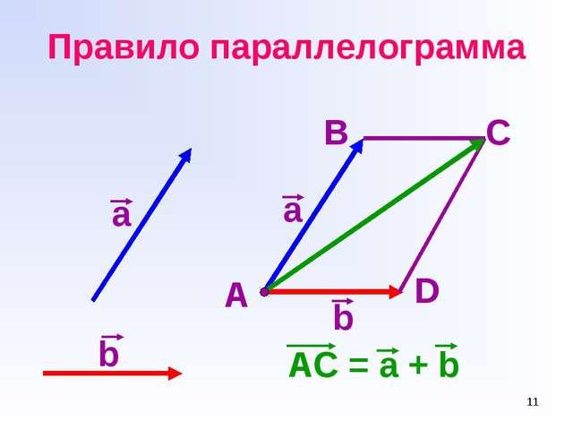 * Правило параллелограмма AC = a + b а b A B a b D C