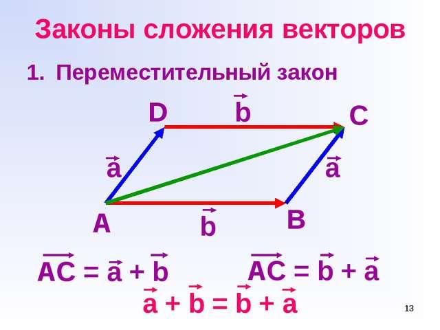 * Законы сложения векторов Переместительный закон AC = b + a a + b = b + a a...