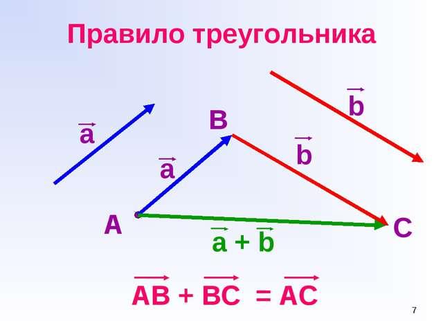 * Правило треугольника AB + BC = AC а b A B a C b a + b