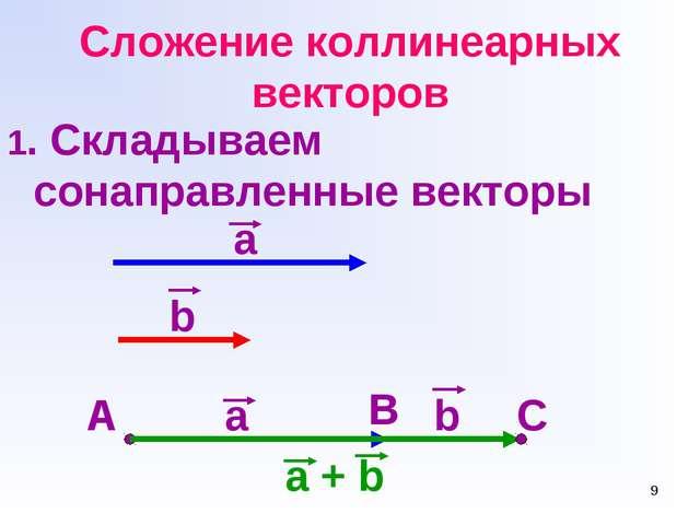* Сложение коллинеарных векторов 1. Складываем сонаправленные векторы а b A B...