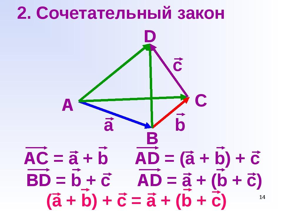 * 2. Сочетательный закон A B a b c D AC = a + b C AD = (a + b) + c BD = b + c...