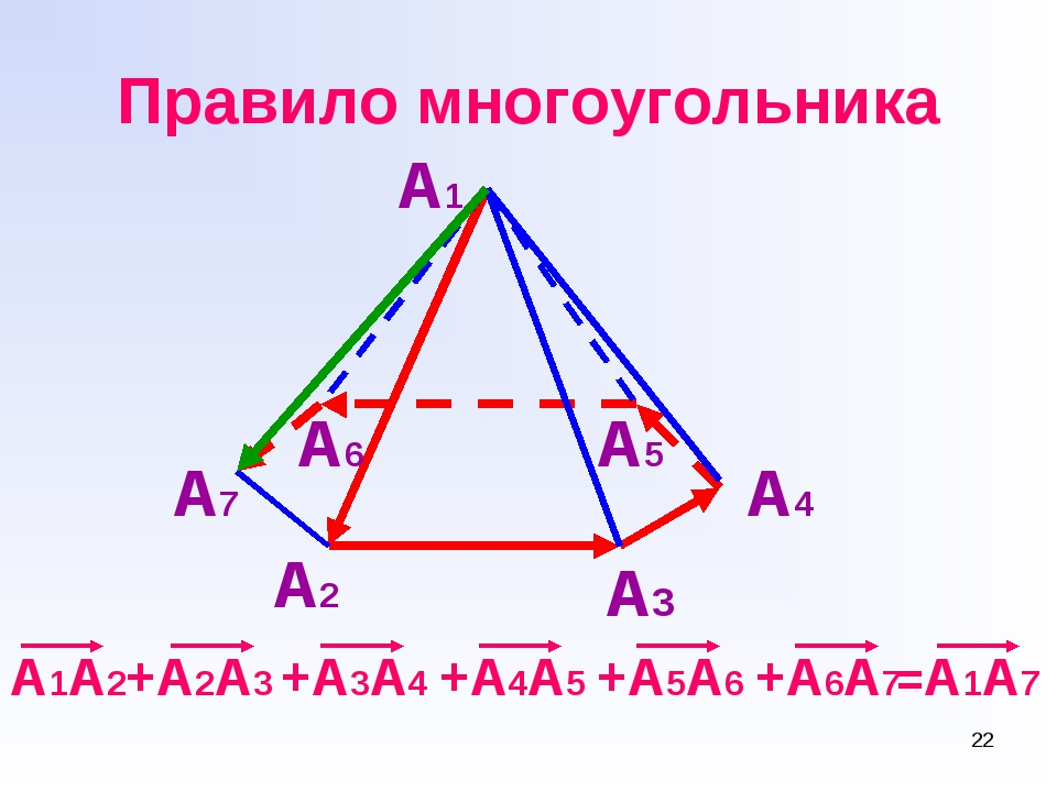 * Правило многоугольника А2 А3 А4 А5 А6 А7 А1 А1А2+А2А3 +А3А4 +А4А5 +А5А6 +А6...