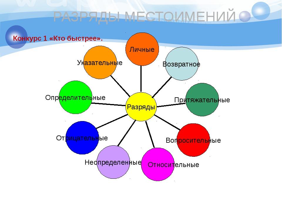 РАЗРЯДЫ МЕСТОИМЕНИЙ Личные Разряды Возвратное Притяжательные Указательные Опр...
