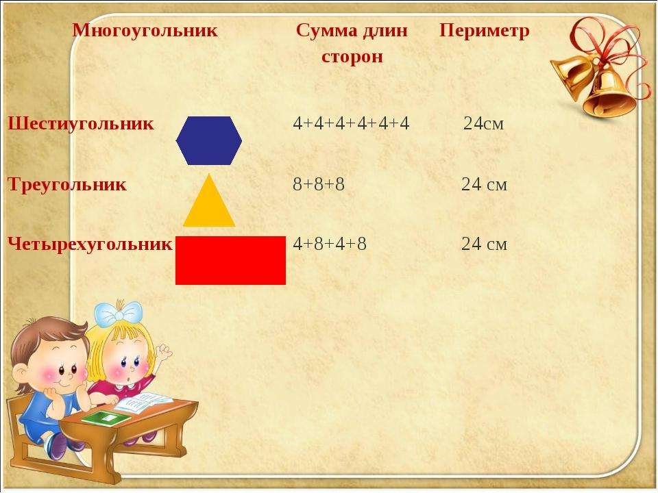 МногоугольникСумма длин сторонПериметр Шестиугольник 4+4+4+4+4+424см Тре...