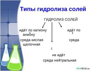 Типы гидролиза солей ГИДРОЛИЗ СОЛЕЙ идёт по катиону идёт по аниону среда кис
